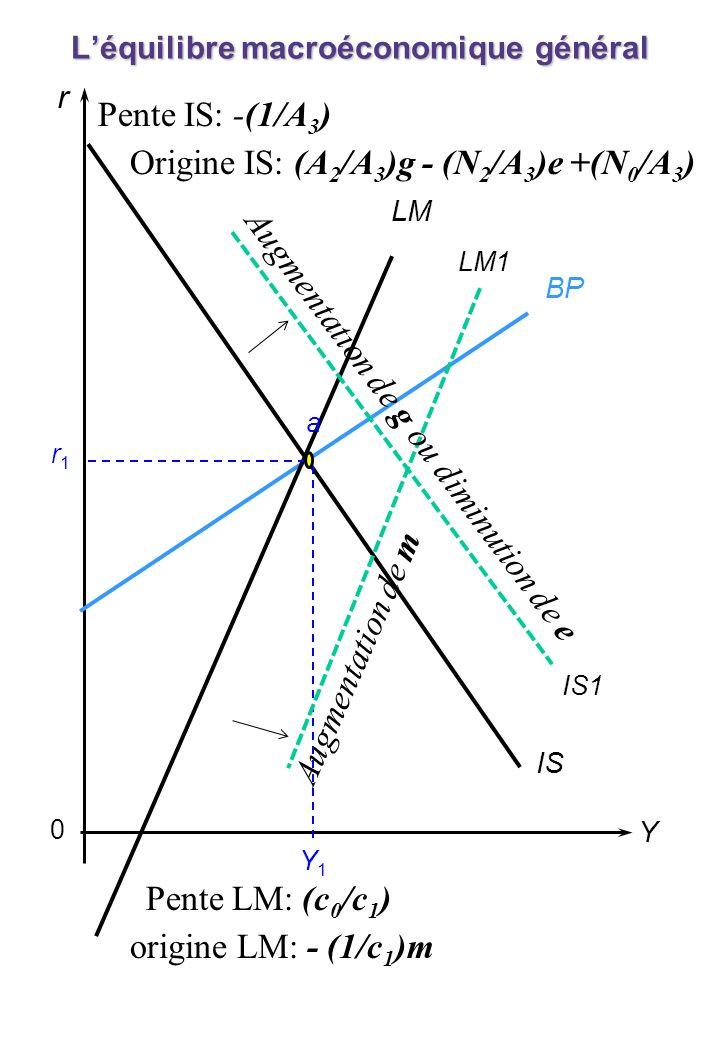 0 r Y BP LM IS r1r1 Y1Y1 Léquilibre macroéconomique général a origine LM: - (1/c 1 )m Pente LM: (c 0 /c 1 ) Augmentation de g ou diminution de e Augme