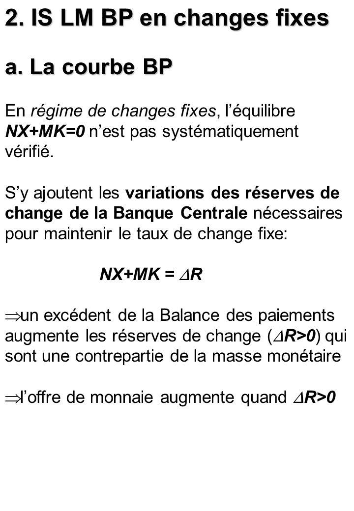 2. IS LM BP en changes fixes a. La courbe BP En régime de changes fixes, léquilibre NX+MK=0 nest pas systématiquement vérifié. Sy ajoutent les variati