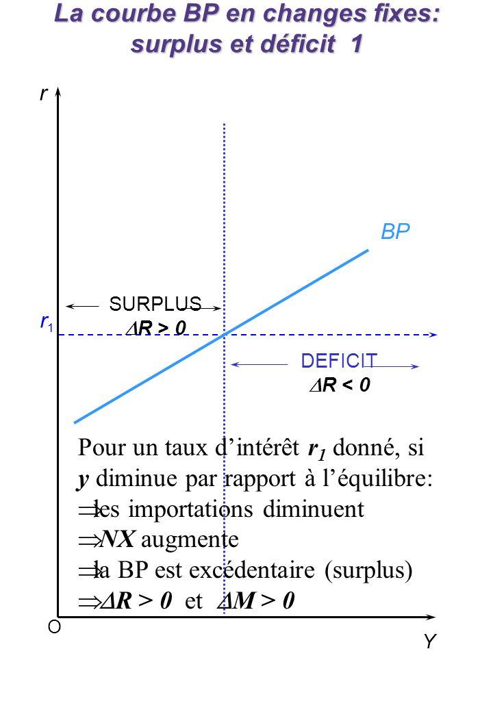 O r Y r1r1 SURPLUS R > 0 DEFICIT R < 0 BP La courbe BP en changes fixes: surplus et déficit 1 Pour un taux dintérêt r 1 donné, si y diminue par rapport à léquilibre: les importations diminuent NX augmente la BP est excédentaire (surplus) R > 0 et M > 0