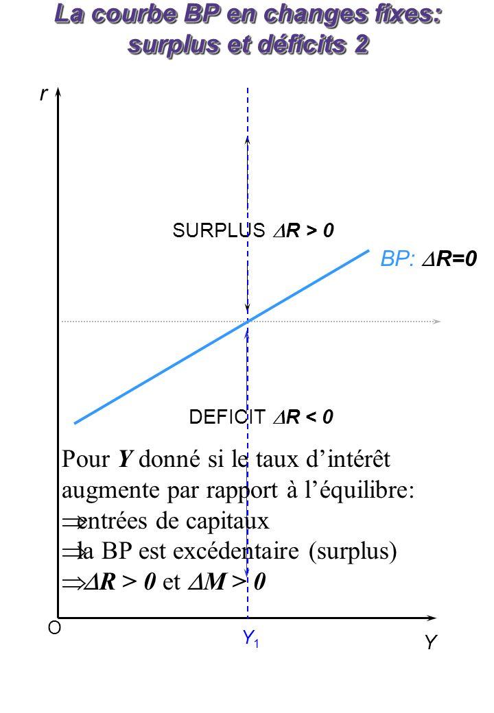 O r Y SURPLUS R > 0 DEFICIT R < 0 Y1Y1 BP: R=0 La courbe BP en changes fixes: surplus et déficits 2 Pour Y donné si le taux dintérêt augmente par rapp