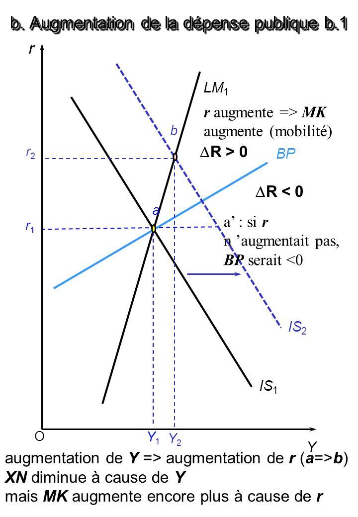 b. Augmentation de la dépense publique b.1 O r Y BP LM 1 IS 1 r1r1 Y1Y1 IS 2 a r2r2 Y2Y2 b augmentation de Y => augmentation de r (a=>b) XN diminue à