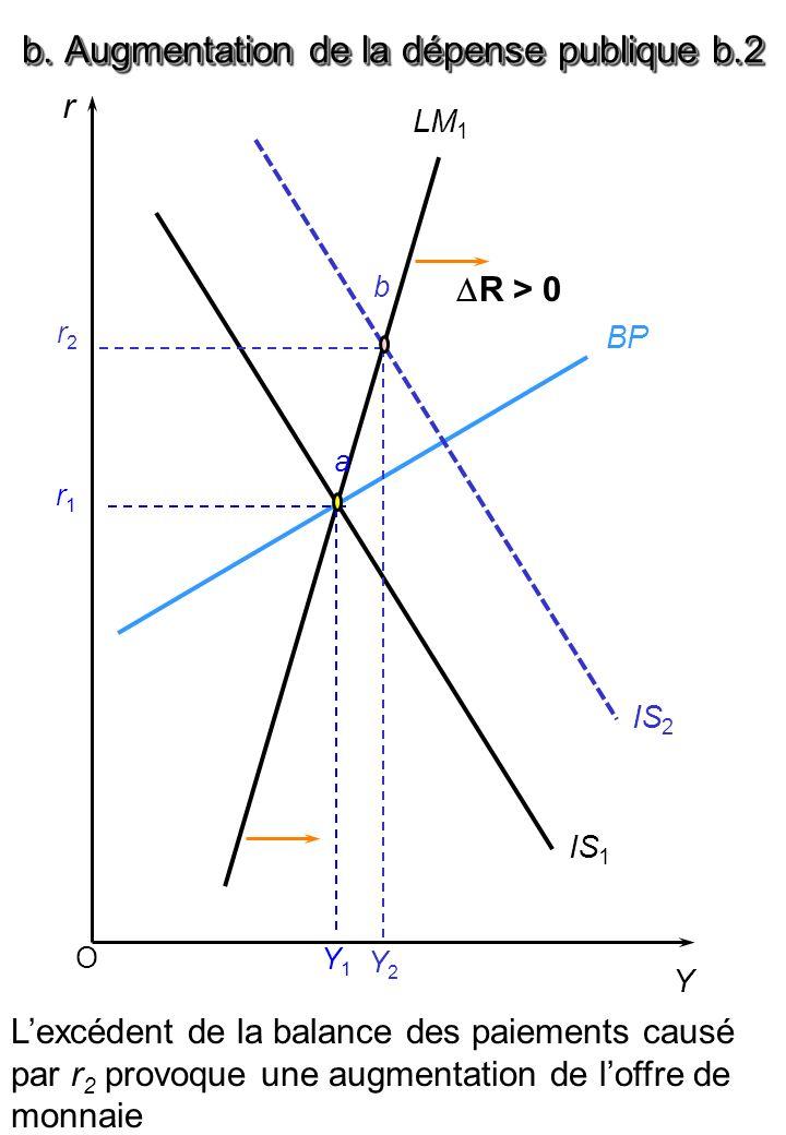 O r Y BP LM 1 IS 1 a r1r1 Y1Y1 IS 2 r2r2 b Y2Y2 Lexcédent de la balance des paiements causé par r 2 provoque une augmentation de loffre de monnaie b.