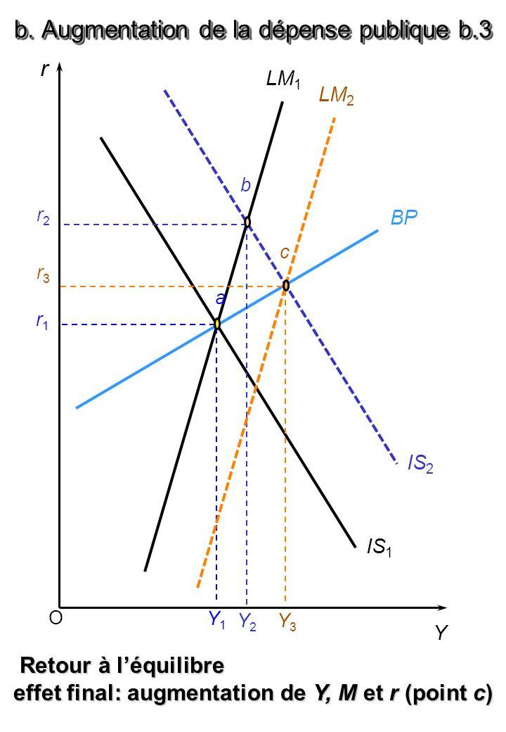 O r Y BP LM 1 IS 1 a r1r1 Y1Y1 Retour à léquilibre Retour à léquilibre effet final: augmentation de Y, M et r (point c) IS 2 r2r2 b Y2Y2 LM 2 r3r3 Y3Y