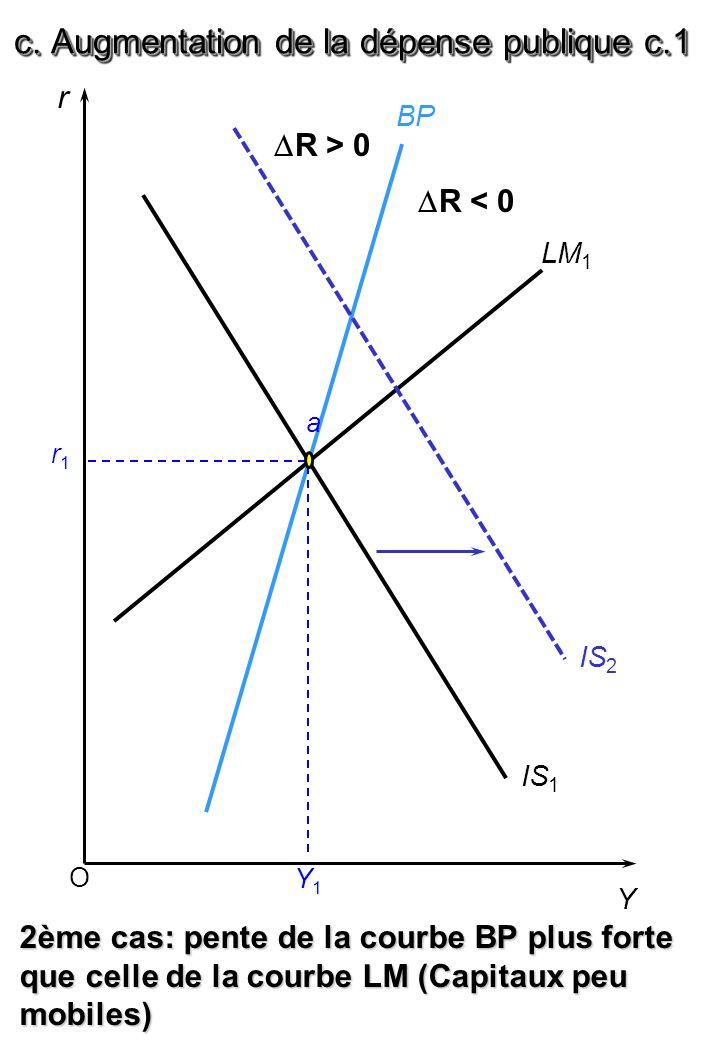 O r Y BP LM 1 IS 1 r1r1 Y1Y1 2ème cas: pente de la courbe BP plus forte que celle de la courbe LM (Capitaux peu mobiles) IS 2 a c. Augmentation de la