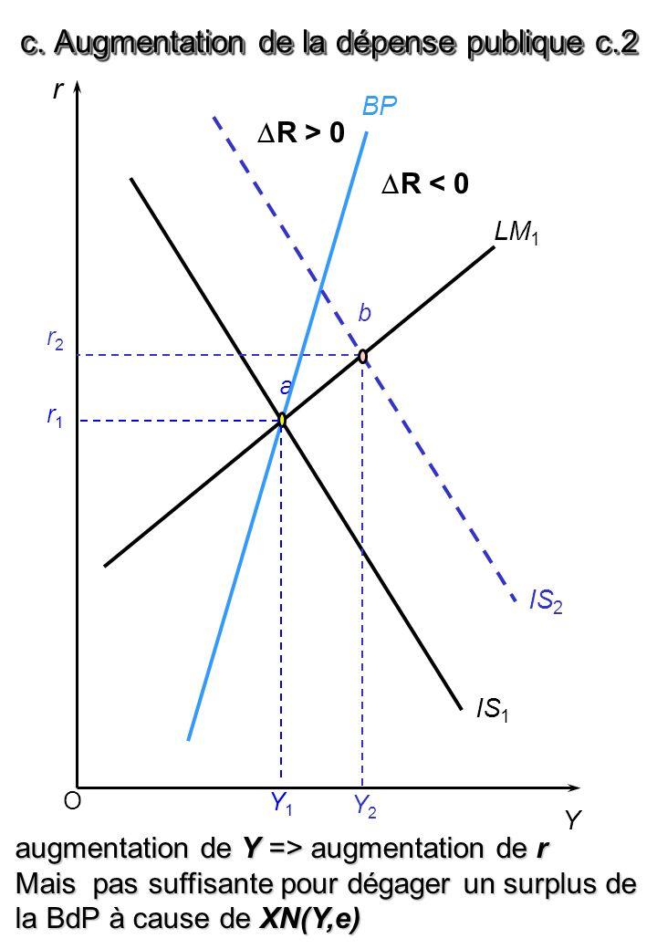 a O r Y BP LM 1 IS 1 r1r1 Y1Y1 augmentation de Y => augmentation de r Mais pas suffisante pour dégager un surplus de la BdP à cause de XN(Y,e) IS 2 r2r2 b Y2Y2 c.