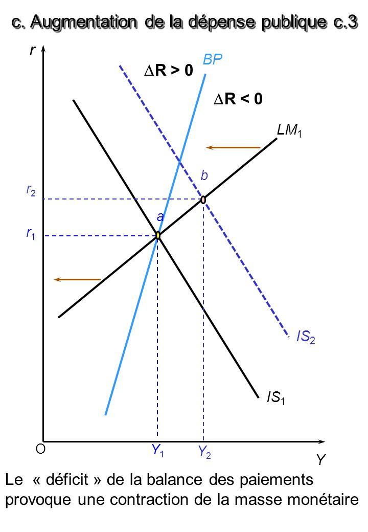 O r Y BP LM 1 IS 1 r1r1 Y1Y1 IS 2 a r2r2 b Y2Y2 c. Augmentation de la dépense publique c.3 Le « déficit » de la balance des paiements provoque une con