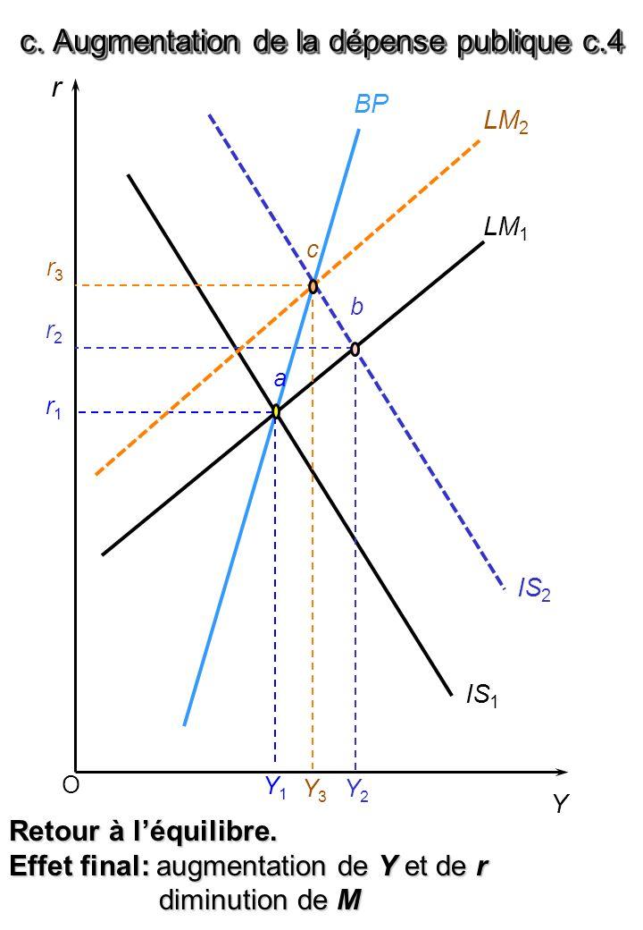 O r Y BP LM 1 IS 1 r1r1 Y1Y1 Retour à léquilibre. Effet final: augmentation de Y et de r diminution de M diminution de M IS 2 a r2r2 b Y2Y2 LM 2 r3r3