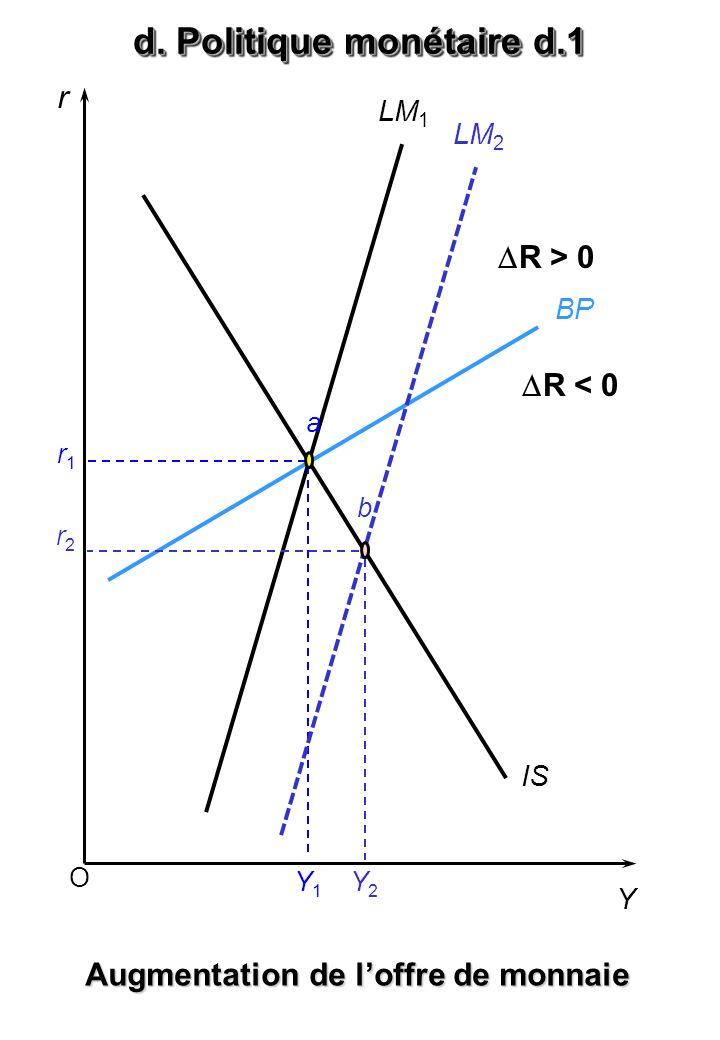 O r Y BP LM 1 IS a r1r1 Y1Y1 Augmentation de loffre de monnaie LM 2 Y2Y2 r2r2 b d. Politique monétaire d.1 R > 0 R < 0