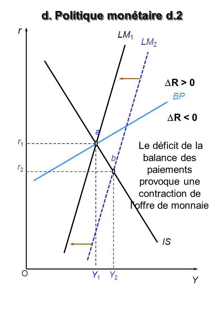 O r Y BP LM 1 IS a r1r1 Y1Y1 Y2Y2 LM 2 r2r2 b Le déficit de la balance des paiements provoque une contraction de loffre de monnaie d. Politique monéta