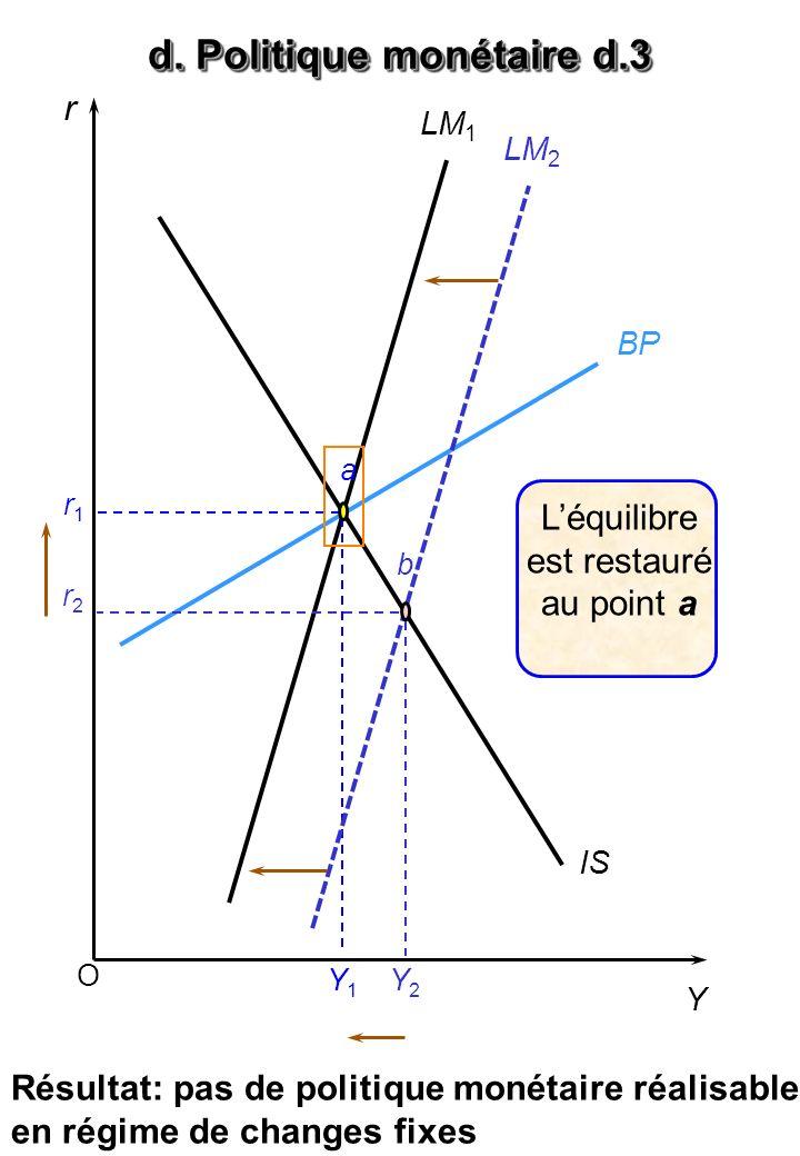 O r Y BP LM 1 IS a r1r1 Y1Y1 Y2Y2 LM 2 r2r2 b Léquilibre est restauré au point a d. Politique monétaire d.3 Résultat: pas de politique monétaire réali