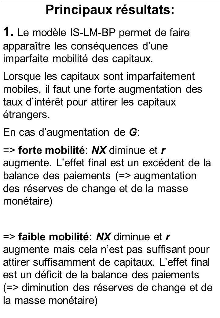 Principaux résultats: 1. Le modèle IS-LM-BP permet de faire apparaître les conséquences dune imparfaite mobilité des capitaux. Lorsque les capitaux so