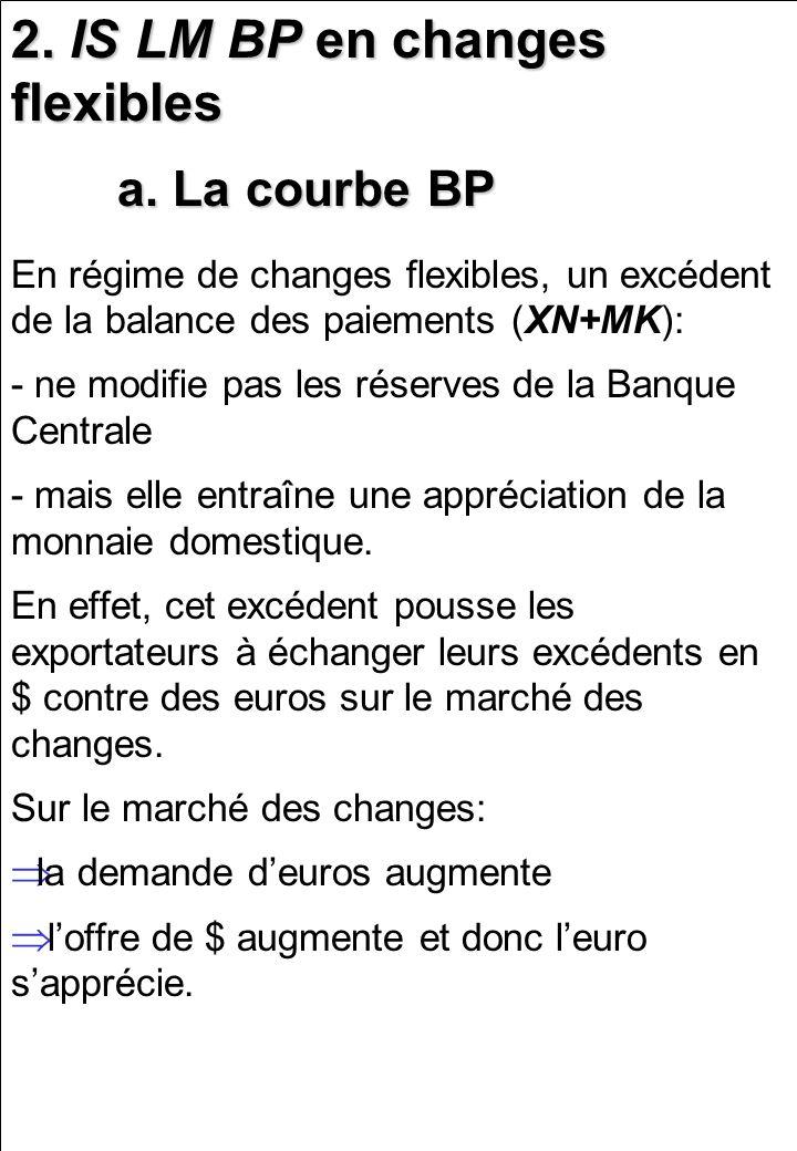 2. IS LM BP en changes flexibles a. La courbe BP En régime de changes flexibles, un excédent de la balance des paiements (XN+MK): - ne modifie pas les