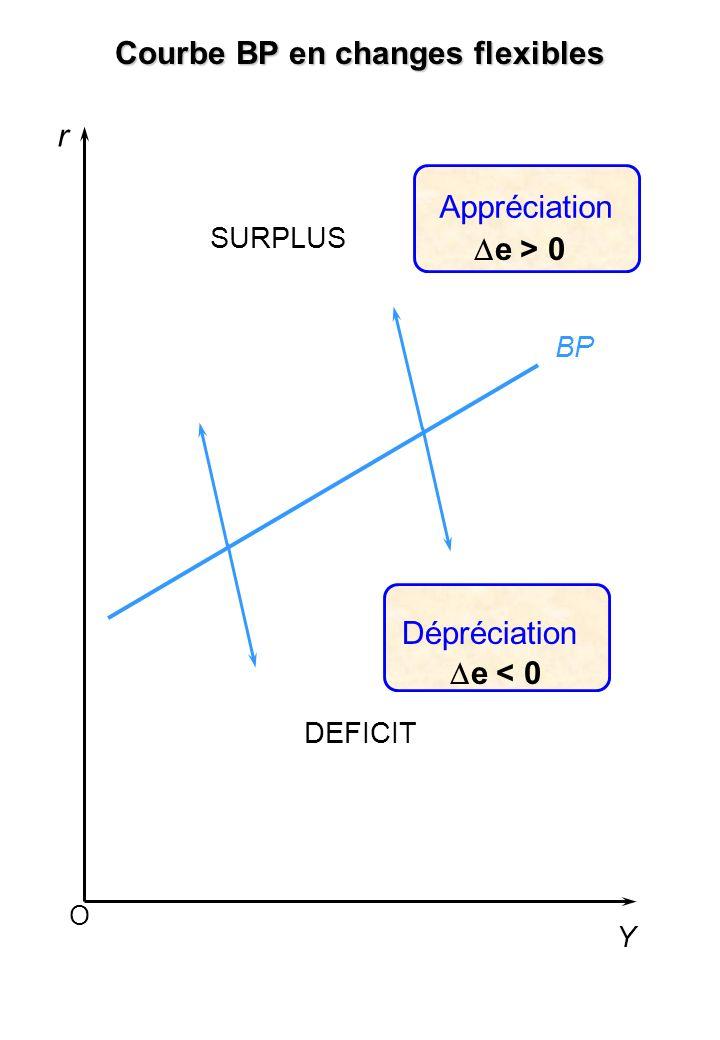 O r Y BP SURPLUS Courbe BP en changes flexibles DEFICIT Appréciation Dépréciation e > 0 e < 0