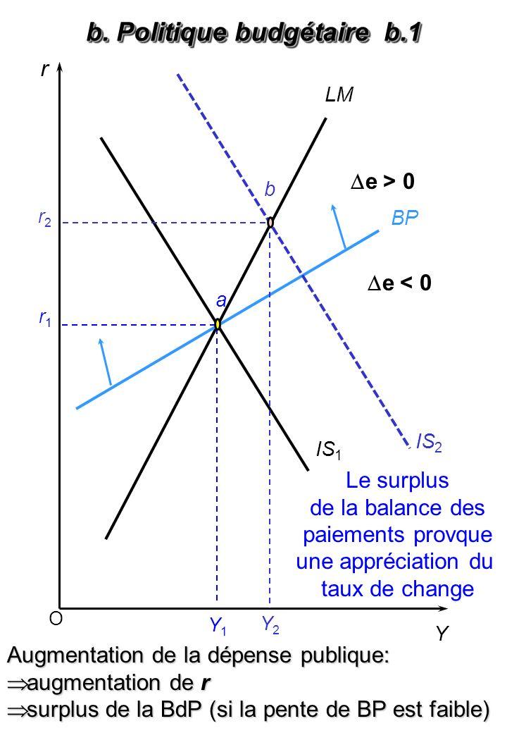 O r Y BP LM IS 1 Y1Y1 IS 2 a Y2Y2 r1r1 r2r2 b Le surplus de la balance des paiements provque une appréciation du taux de change b. Politique budgétair