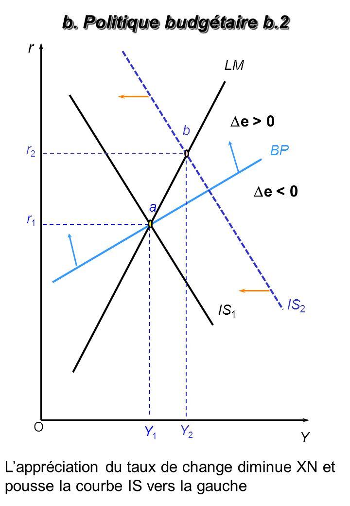 O r Y BP LM IS 1 Y1Y1 IS 2 a Y2Y2 r1r1 r2r2 b b. Politique budgétaire b.2 Lappréciation du taux de change diminue XN et pousse la courbe IS vers la ga