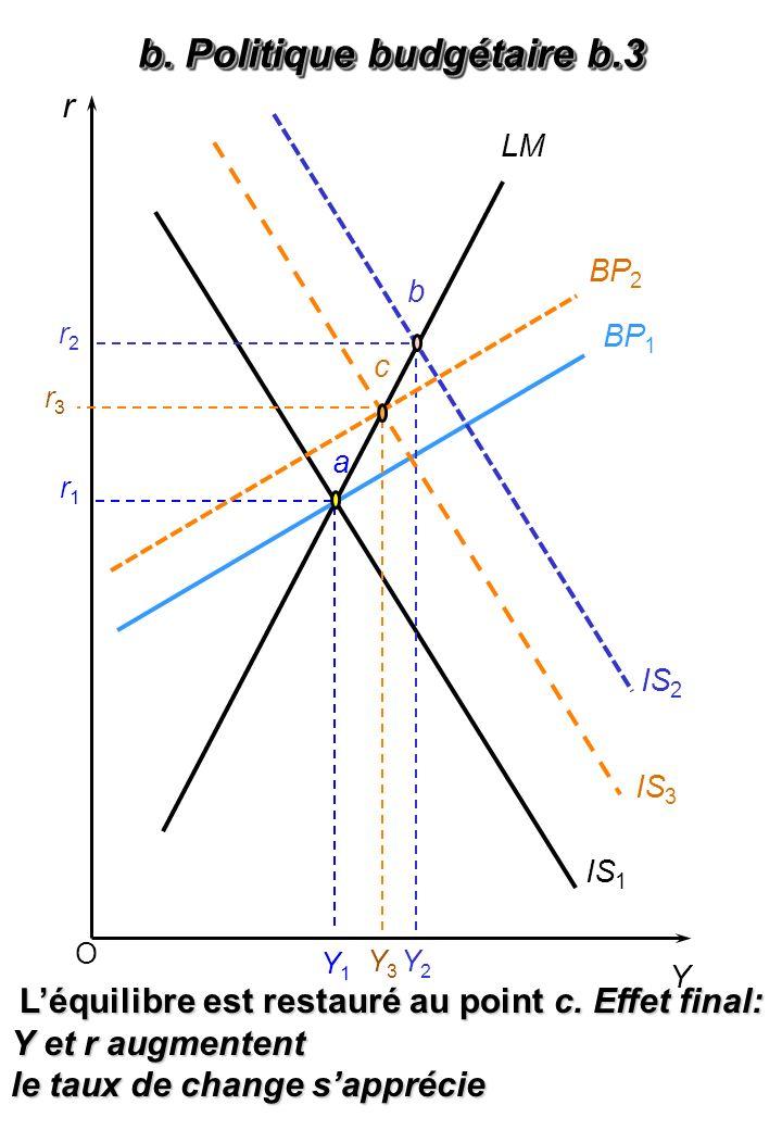 O r Y BP 1 LM IS 1 Y1Y1 Léquilibre est restauré au point c. Effet final: Y et r augmentent le taux de change sapprécie IS 2 a Y2Y2 r1r1 r2r2 b BP 2 IS