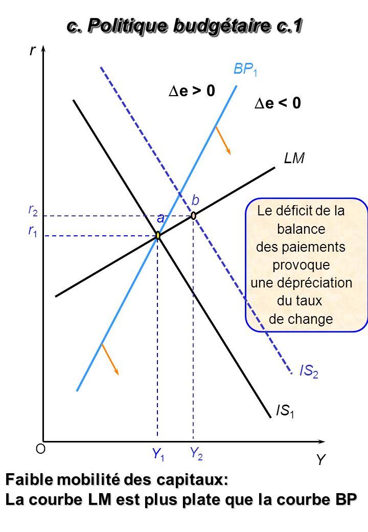 O r Y LM BP 1 IS 1 Y1Y1 Faible mobilité des capitaux: La courbe LM est plus plate que la courbe BP a Y2Y2 r1r1 r2r2 b IS 2 Le déficit de la balance des paiements provoque une dépréciation du taux de change c.