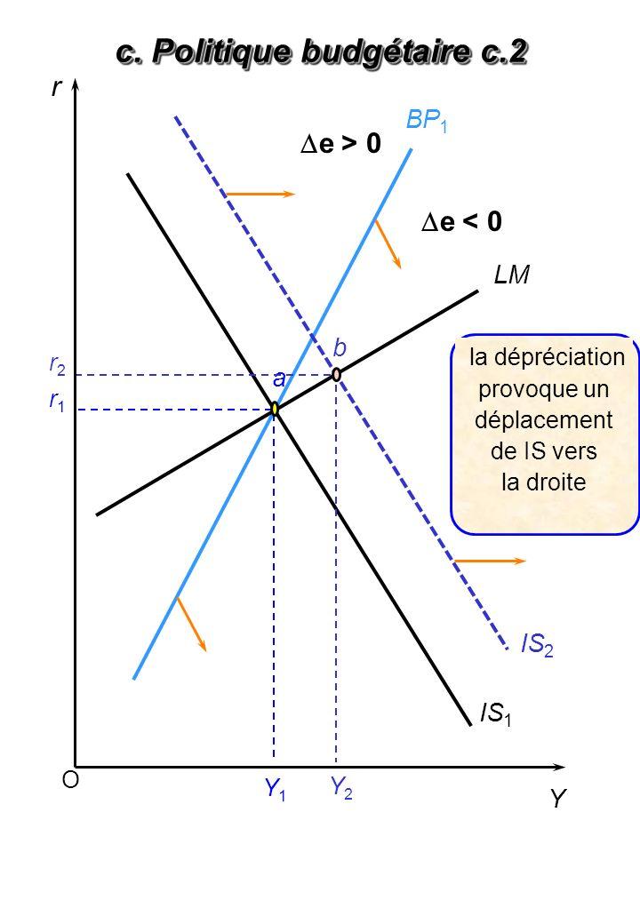 O r Y LM BP 1 IS 1 Y1Y1 a Y2Y2 r1r1 r2r2 b IS 2 la dépréciation provoque un déplacement de IS vers la droite c. Politique budgétaire c.2 e > 0 e < 0