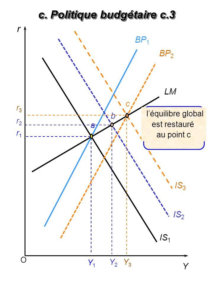 O r Y LM BP 1 IS 1 Y1Y1 IS 3 a Y2Y2 r1r1 r2r2 b BP 2 IS 2 Y3Y3 r3r3 c léquilibre global est restauré au point c c. Politique budgétaire c.3
