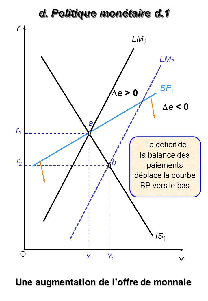 O r Y LM 1 IS 1 Y1Y1 Une augmentation de loffre de monnaie a Y2Y2 r1r1 r2r2 b Le déficit de la balance des paiements déplace la courbe BP vers le bas