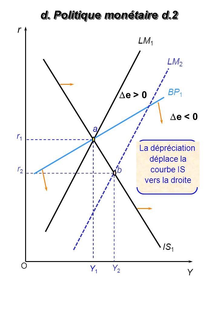 O r Y LM 1 IS 1 Y1Y1 a Y2Y2 r1r1 r2r2 b La dépréciation déplace la courbe IS vers la droite BP 1 LM 2 d. Politique monétaire d.2 e > 0 e < 0