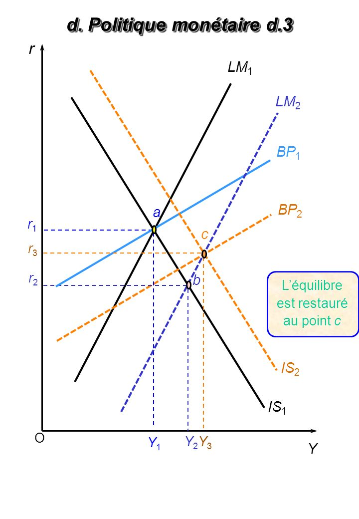 O r Y BP 2 LM 1 IS 1 Y1Y1 a Y2Y2 r1r1 r2r2 b Léquilibre est restauré au point c BP 1 IS 2 Y3Y3 r3r3 LM 2 c d. Politique monétaire d.3