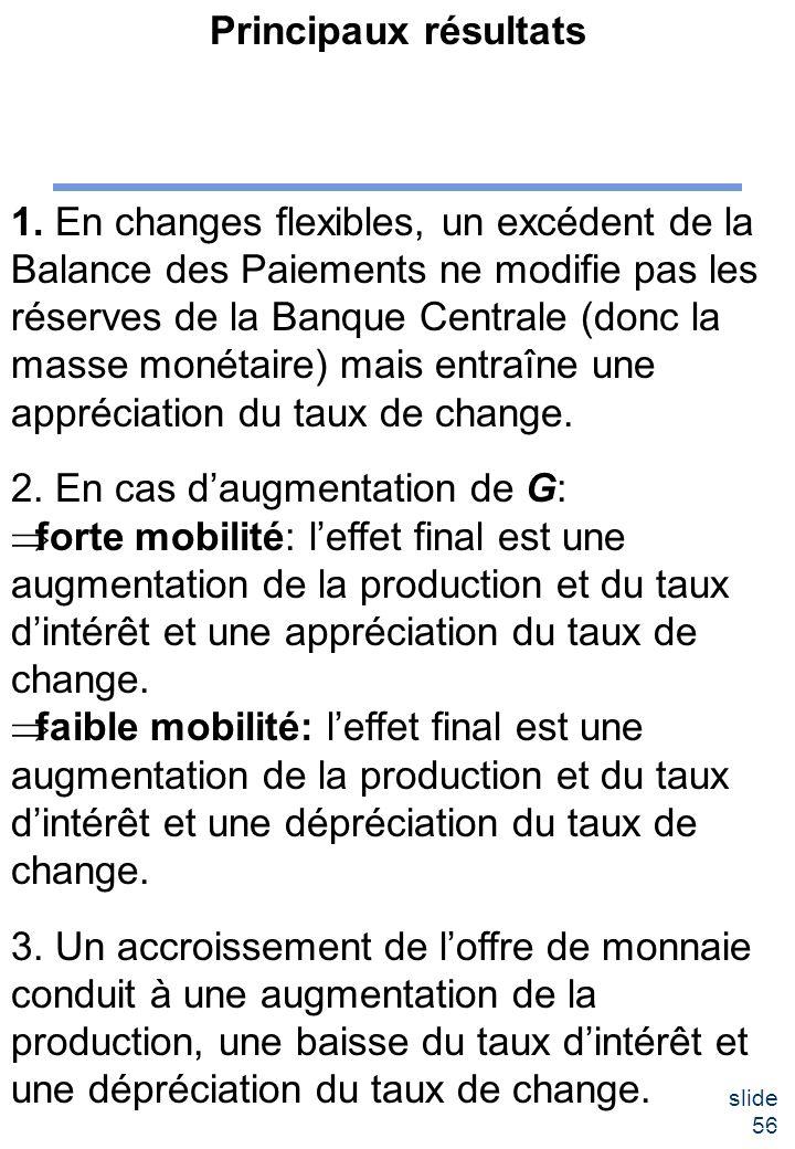 slide 56 Principaux résultats 1. En changes flexibles, un excédent de la Balance des Paiements ne modifie pas les réserves de la Banque Centrale (donc