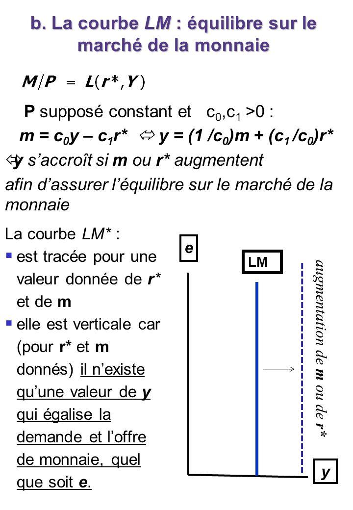 b. La courbe LM : équilibre sur le marché de la monnaie La courbe LM* : est tracée pour une valeur donnée de r* et de m elle est verticale car (pour r