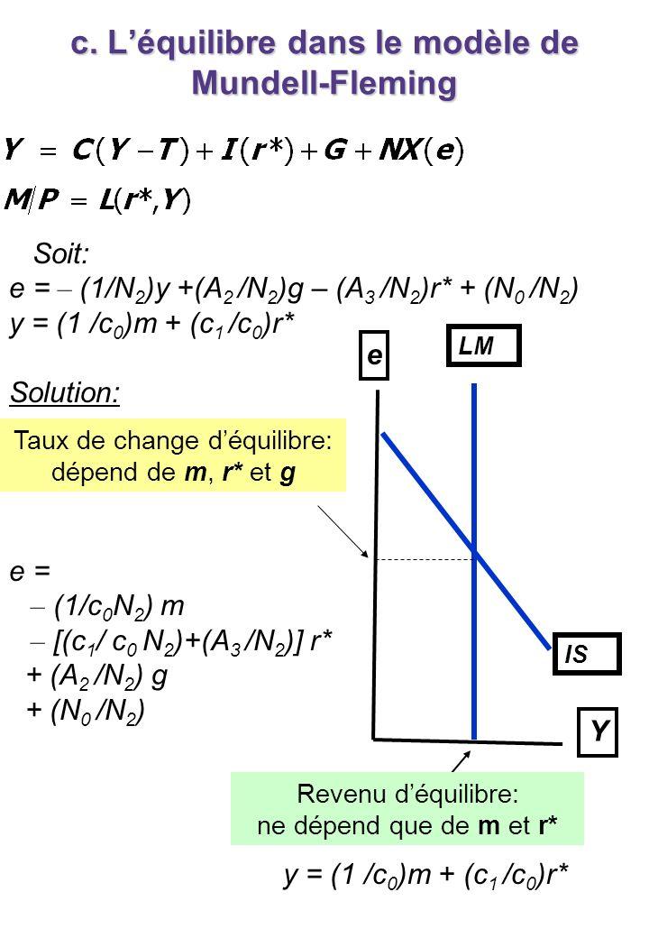 c. Léquilibre dans le modèle de Mundell-Fleming Y e LM IS Taux de change déquilibre: dépend de m, r* et g Revenu déquilibre: ne dépend que de m et r*