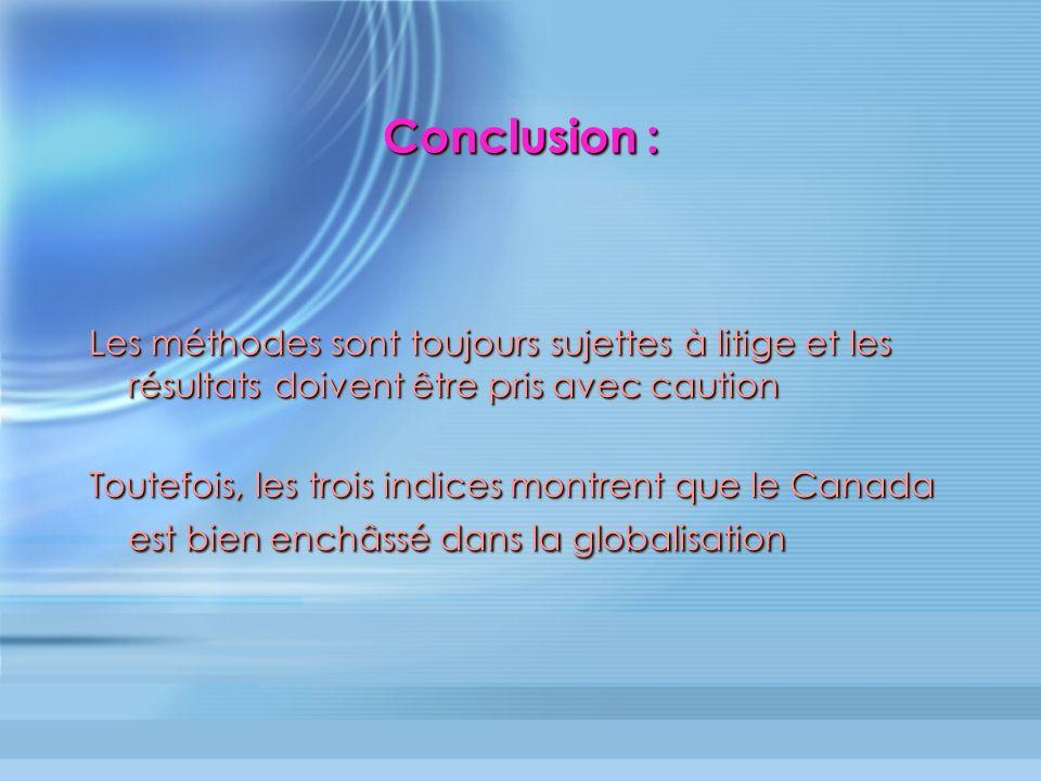 Conclusion : Les méthodes sont toujours sujettes à litige et les résultats doivent être pris avec caution Toutefois, les trois indices montrent que le Canada est bien enchâssé dans la globalisation Les méthodes sont toujours sujettes à litige et les résultats doivent être pris avec caution Toutefois, les trois indices montrent que le Canada est bien enchâssé dans la globalisation