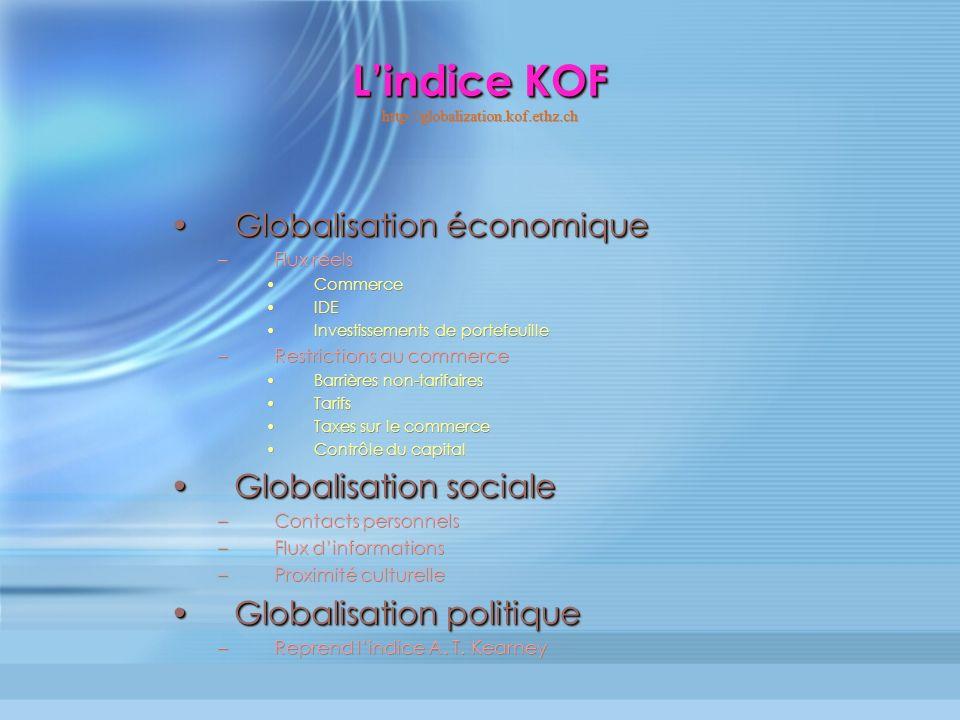 Lindice KOF Lindice KOF http://globalization.kof.ethz.ch Globalisation économiqueGlobalisation économique –Flux réels Commerce IDE Investissements de