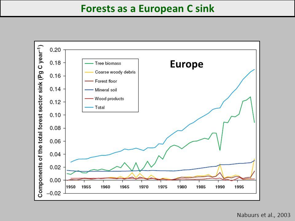 Forests as a European C sink Nabuurs et al., 2003 Europe