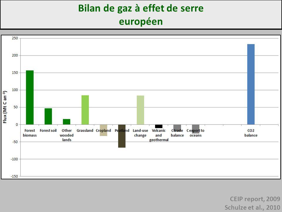 Bilan de gaz à effet de serre européen CEIP report, 2009 Schulze et al., 2010