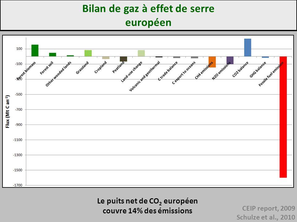 Bilan de gaz à effet de serre européen CEIP report, 2009 Schulze et al., 2010 Le puits net de CO 2 européen couvre 14% des émissions