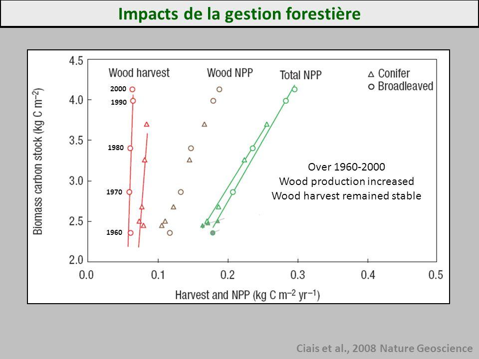 Impacts de la gestion forestière Ciais et al., 2008 Nature Geoscience 1960 1970 1980 1990 2000 Over 1960-2000 Wood production increased Wood harvest r