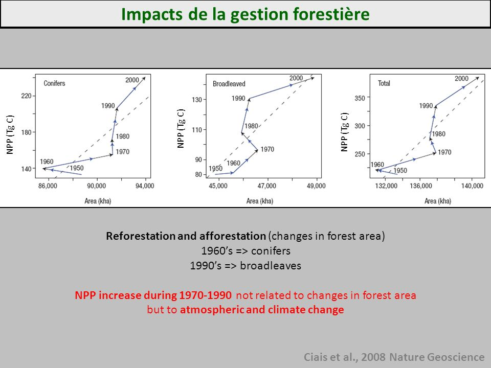 Impacts de la gestion forestière Ciais et al., 2008 Nature Geoscience Reforestation and afforestation (changes in forest area) 1960s => conifers 1990s