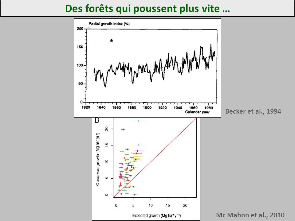 Des forêts qui poussent plus vite … Becker et al., 1994 Mc Mahon et al., 2010