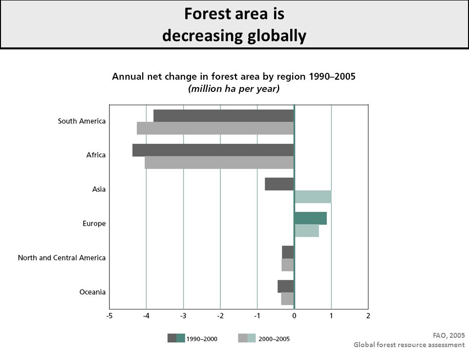 Impacts de la gestion forestière Ciais et al., 2008 Nature Geoscience Reforestation and afforestation (changes in forest area) 1960s => conifers 1990s => broadleaves NPP increase during 1970-1990 not related to changes in forest area but to atmospheric and climate change NPP (Tg C)