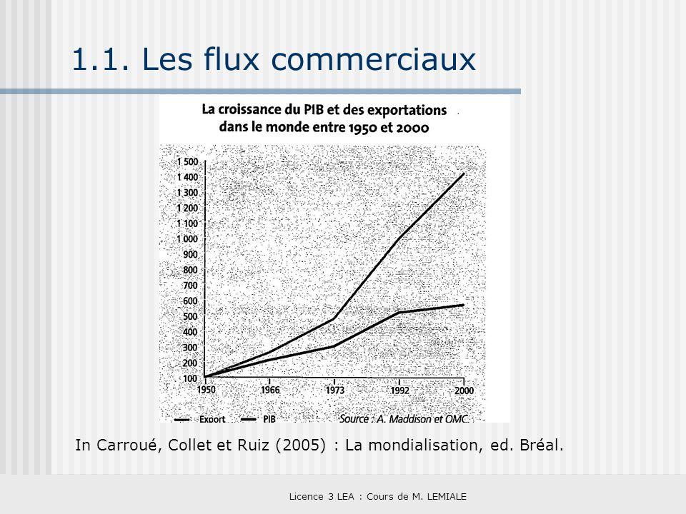 Licence 3 LEA : Cours de M. LEMIALE 1.1. Les flux commerciaux In Carroué, Collet et Ruiz (2005) : La mondialisation, ed. Bréal.