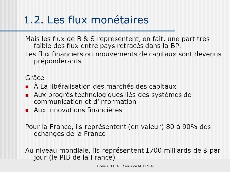 Licence 3 LEA : Cours de M. LEMIALE 1.2. Les flux monétaires Mais les flux de B & S représentent, en fait, une part très faible des flux entre pays re