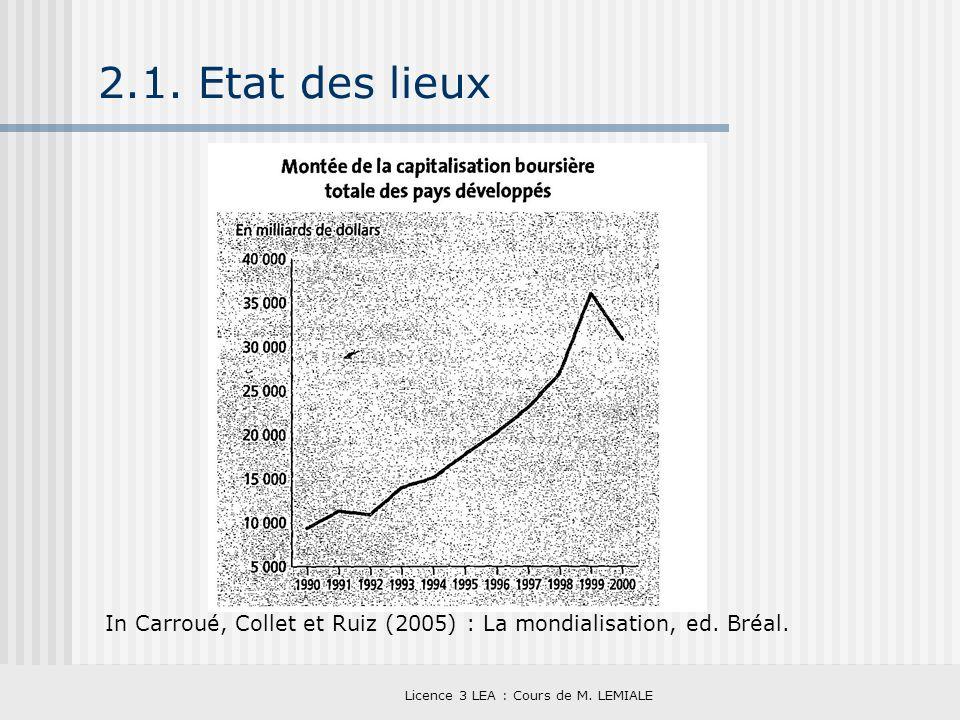 Licence 3 LEA : Cours de M. LEMIALE 2.1. Etat des lieux In Carroué, Collet et Ruiz (2005) : La mondialisation, ed. Bréal.