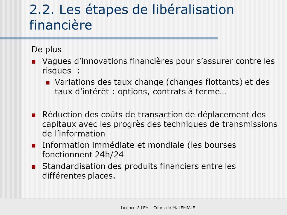 Licence 3 LEA : Cours de M. LEMIALE 2.2. Les étapes de libéralisation financière De plus Vagues dinnovations financières pour sassurer contre les risq