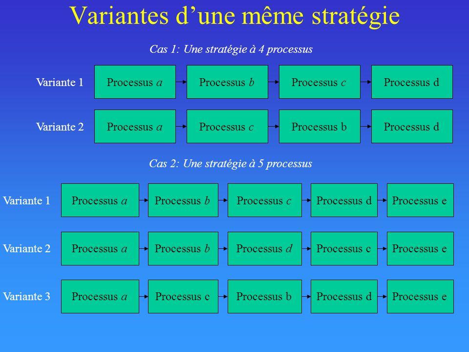 Variantes dune même stratégie Processus aProcessus bProcessus c Variante 1 Cas 1: Une stratégie à 4 processus Cas 2: Une stratégie à 5 processus Processus d Processus aProcessus cProcessus b Variante 2 Processus d Processus aProcessus bProcessus c Variante 1 Processus dProcessus e Processus aProcessus bProcessus d Variante 2 Processus cProcessus e Processus aProcessus cProcessus b Variante 3 Processus dProcessus e