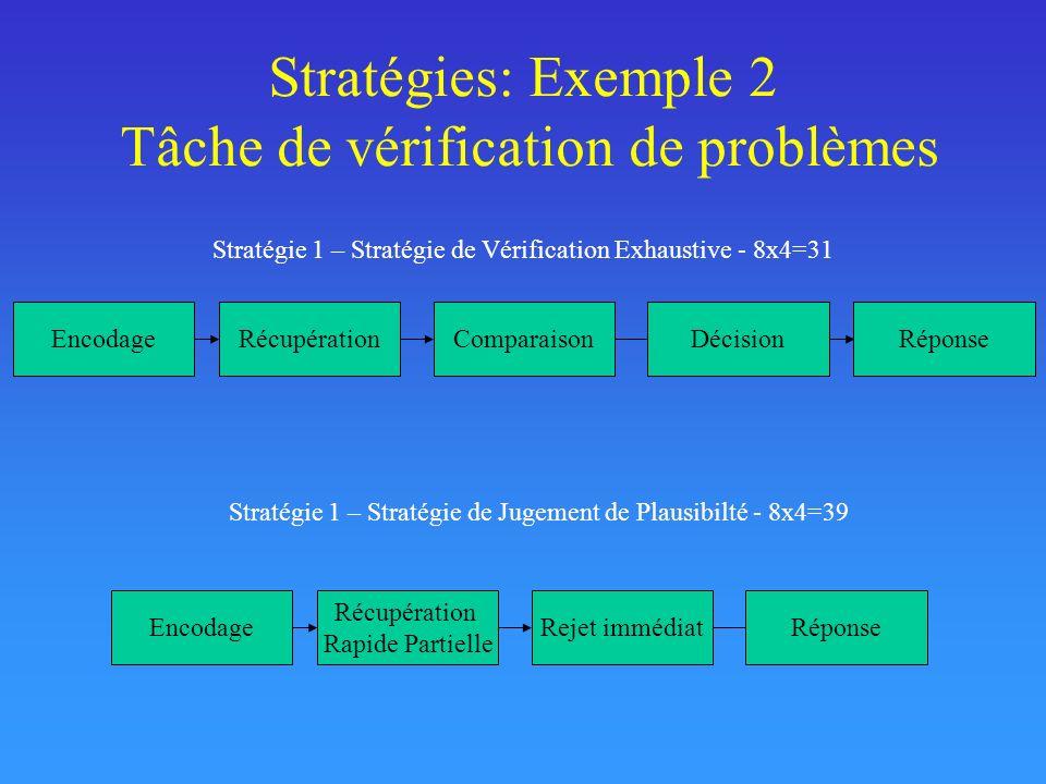 Stratégies: Exemple 2 Tâche de vérification de problèmes Stratégie 1 – Stratégie de Vérification Exhaustive - 8x4=31 EncodageRécupérationComparaisonDécisionRéponse Stratégie 1 – Stratégie de Jugement de Plausibilté - 8x4=39 Encodage Récupération Rapide Partielle Rejet immédiatRéponse