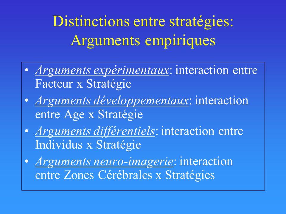 Distinctions entre stratégies: Arguments empiriques Arguments expérimentaux: interaction entre Facteur x Stratégie Arguments développementaux: interaction entre Age x Stratégie Arguments différentiels: interaction entre Individus x Stratégie Arguments neuro-imagerie: interaction entre Zones Cérébrales x Stratégies