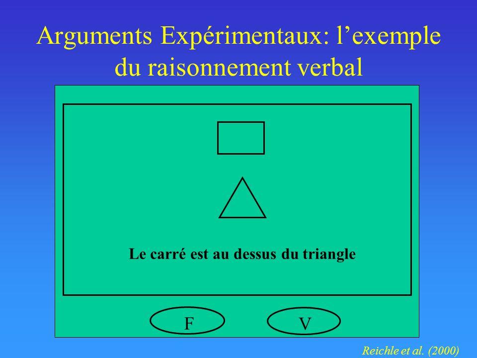Arguments Expérimentaux: lexemple du raisonnement verbal Le carré est au dessus du triangle VF Reichle et al.