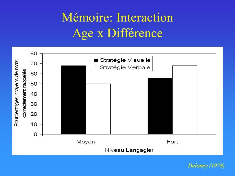 Mémoire: Interaction Age x Différence Delaney (1978)