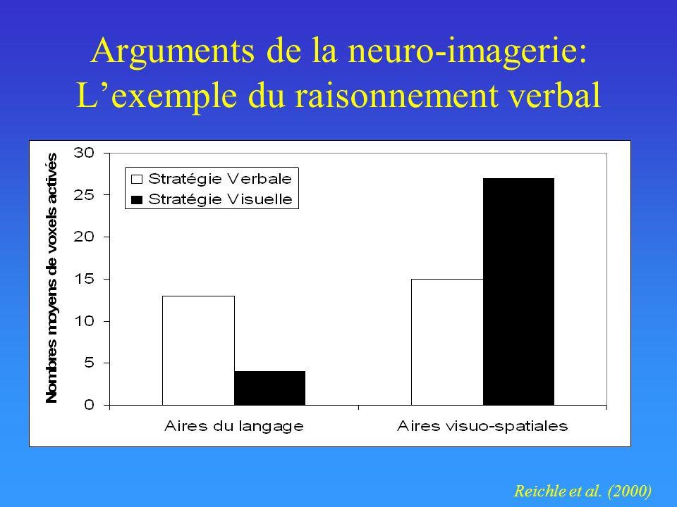 Arguments de la neuro-imagerie: Lexemple du raisonnement verbal Reichle et al. (2000)
