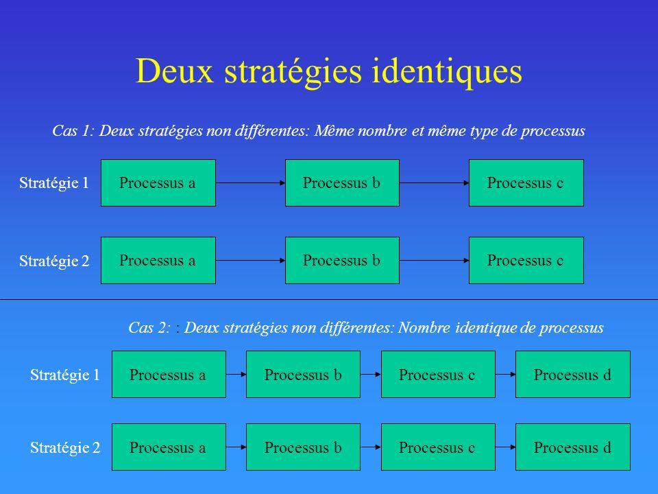 Stratégies différentes Cas 2b: Nombre de processus différent, trois processus identiques Stratégie 2 Stratégie 1 Cas 2a: Nombre et (tous les) tppe(s) de processus différents Processus aProcessus bProcessus cProcessus dProcessus eProcessus fProcessus g Stratégie 2 Stratégie 1 Processus aProcessus bProcessus cProcessus aProcessus bProcessus cProcessus d