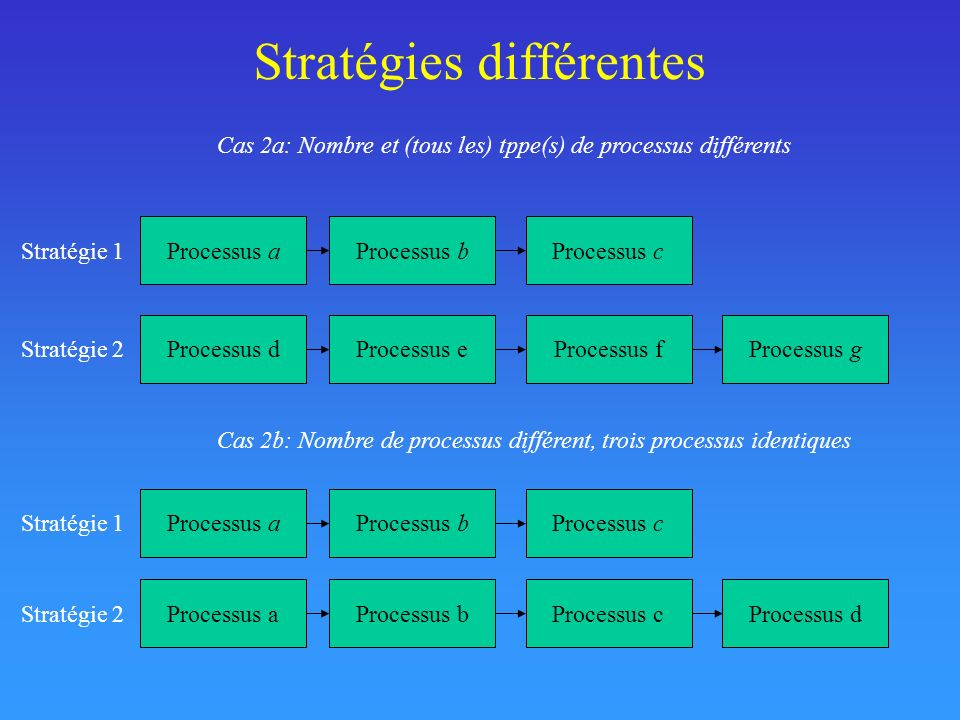 Two-digit addition problem solving: Use of 9 strategies Strategies Example (12+46) 1 - Rounding the first operand down(10 + 46) + 2 2 - Rounding the second operand down(12 + 40) + 6 3 - Rounding both operands down(10 + 40) + (2 + 6) 4 - Columnar retrieval(2 + 6) + (10 + 40) 5 - Rounding the first operand up(20 + 46) - 8 6 - Rounding the second operand up(12 + 50) - 4 7 - Rounding both operands up(20 + 50) - 8 - 4 8 - Borrowing units18 + 40 9 - Retrieving58 Lemaire & Arnaud, 2008 (AJP)